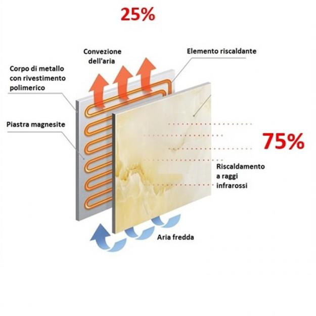 radiatore elettrico Il principio di funzionamento dei radiatori ceramici
