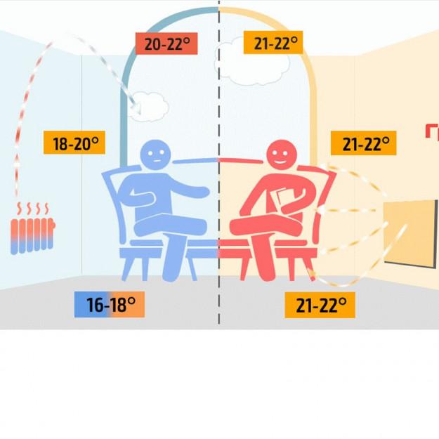 Differenza radiatori tradizionali rispetto a radiatori ad infrarossi