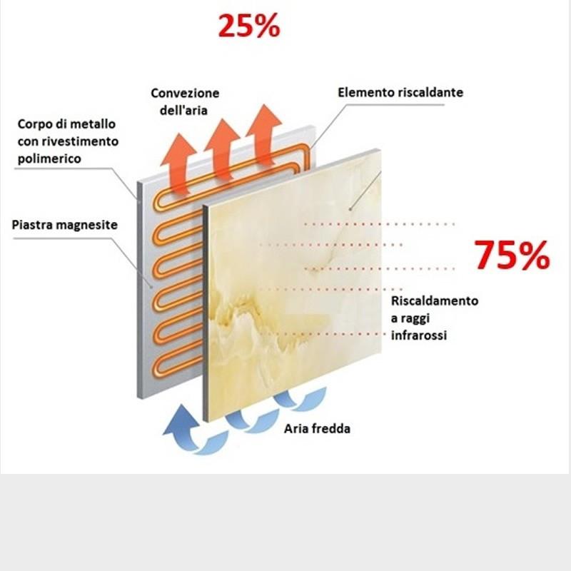 Radiatore Elettrico Ceramico Per Riscaldamento Ambienti Ad